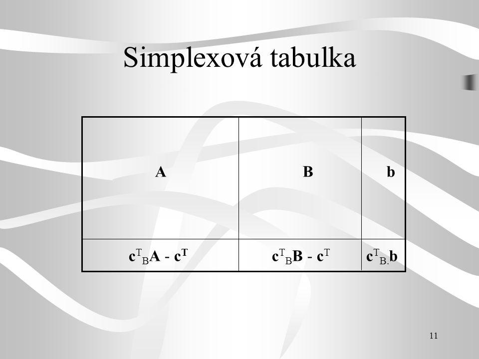Simplexová tabulka A B b cTBA - cT cTBB - cT cTB.b
