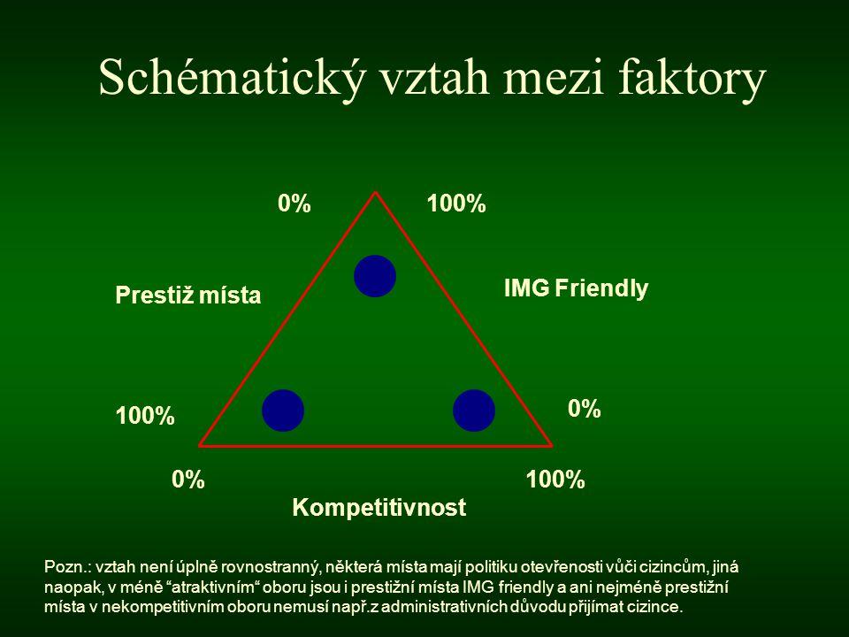 Schématický vztah mezi faktory