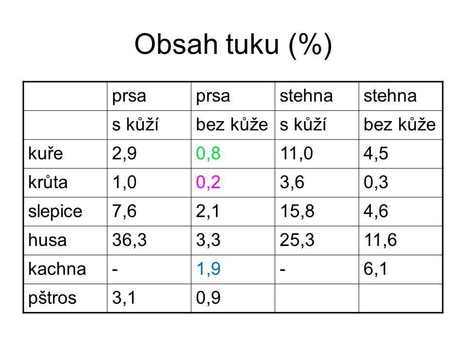 Obsah tuku (%) prsa stehna s kůží bez kůže kuře 2,9 0,8 11,0 4,5 krůta