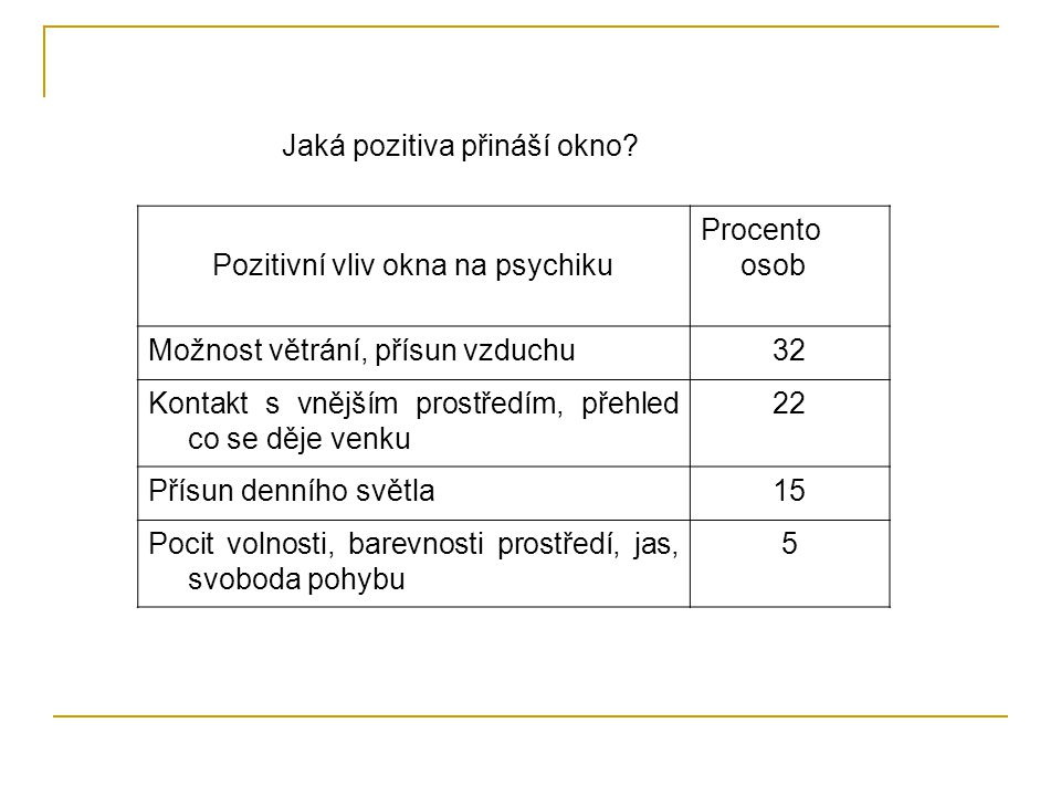 Pozitivní vliv okna na psychiku