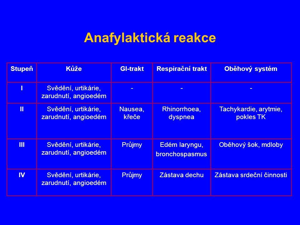 Anafylaktická reakce Stupeň Kůže GI-trakt Respirační trakt