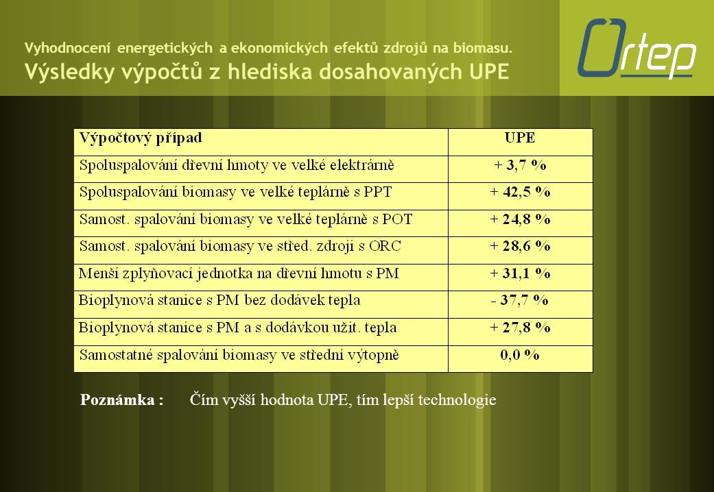 Poznámka : Čím vyšší hodnota UPE, tím lepší technologie