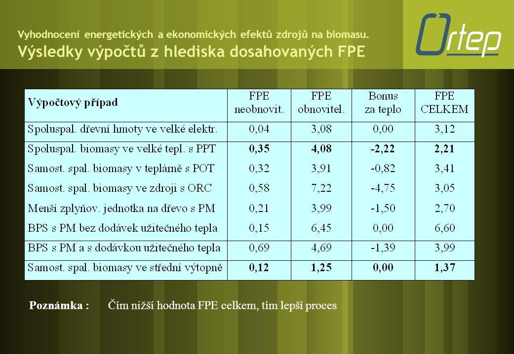 Poznámka : Čím nižší hodnota FPE celkem, tím lepší proces