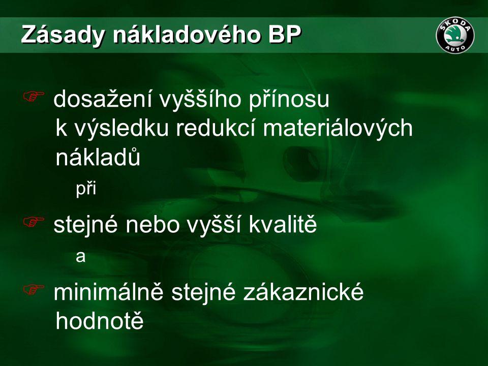 Zásady nákladového BP dosažení vyššího přínosu k výsledku redukcí materiálových nákladů při.