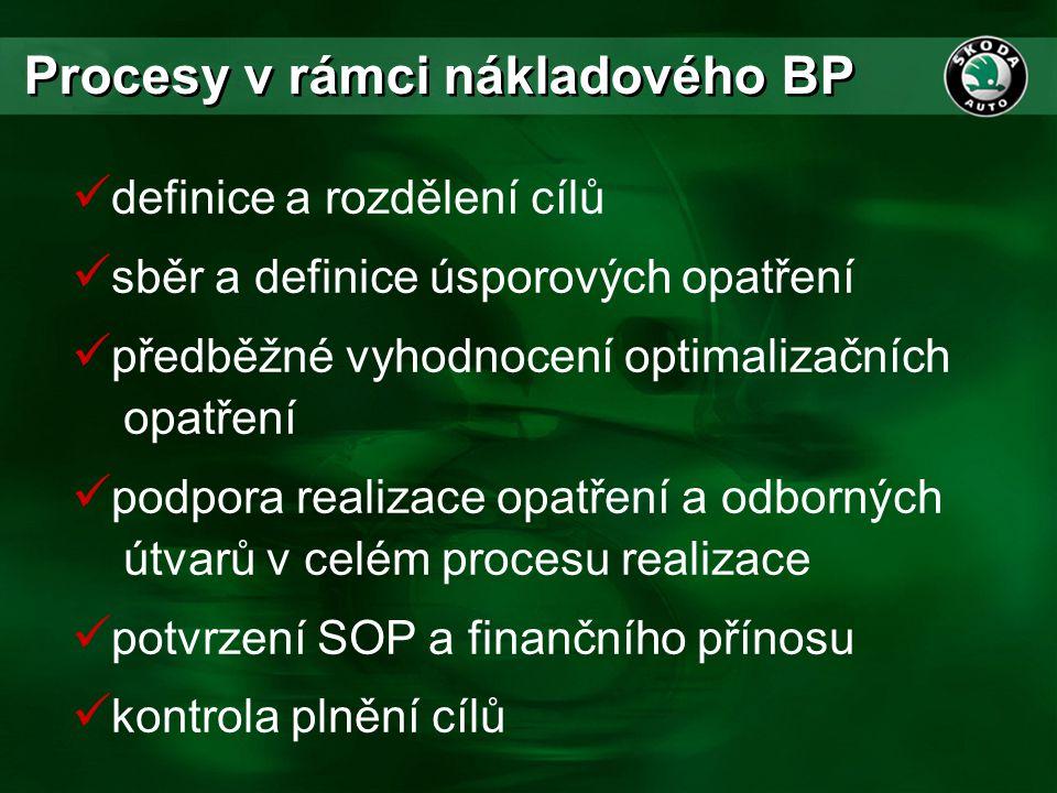 Procesy v rámci nákladového BP