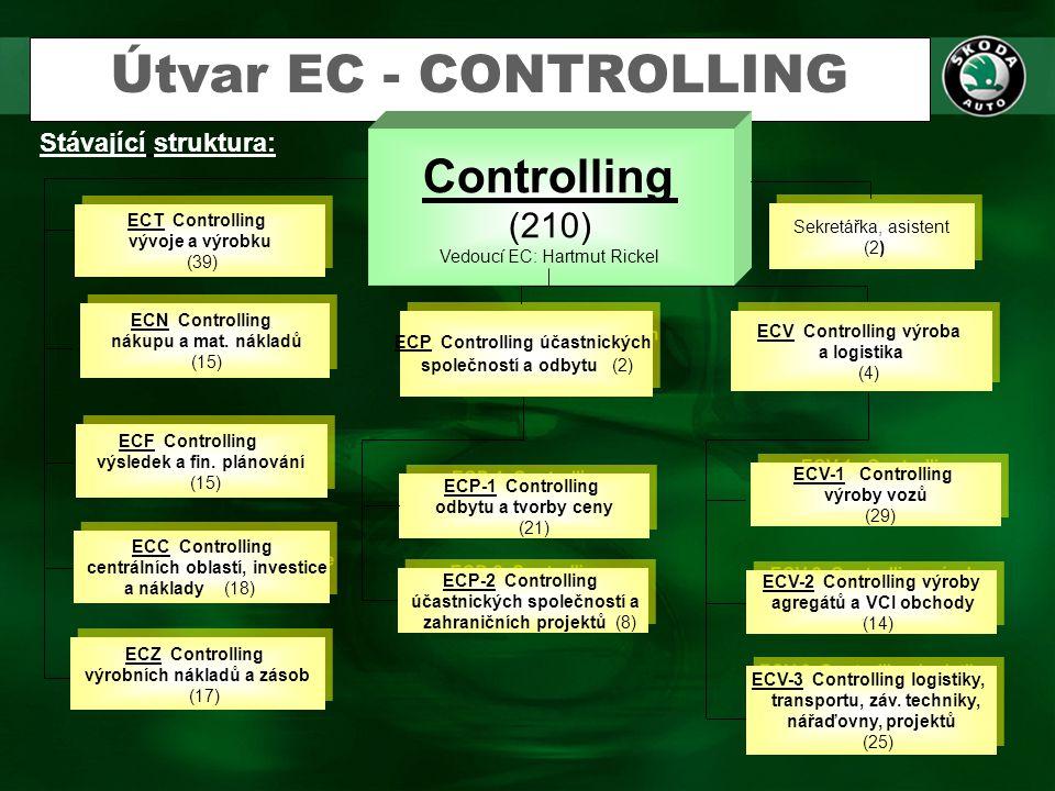 Útvar EC - CONTROLLING Controlling (210) Stávající struktura: