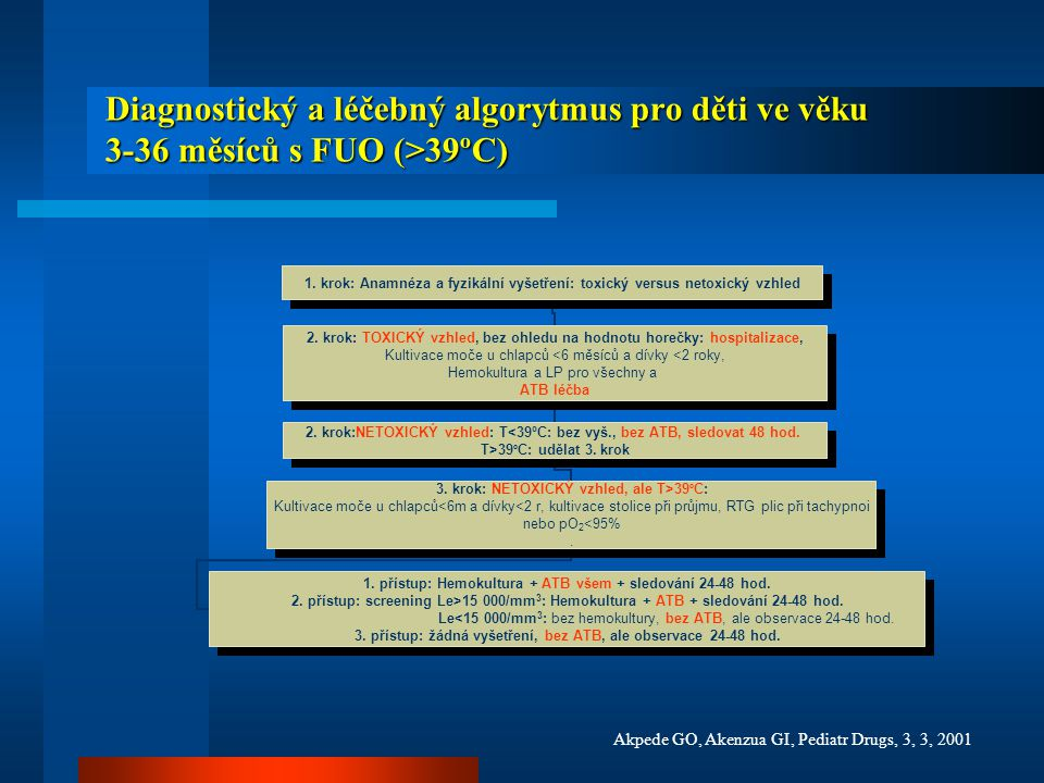 Diagnostický a léčebný algorytmus pro děti ve věku 3-36 měsíců s FUO (>39ºC)