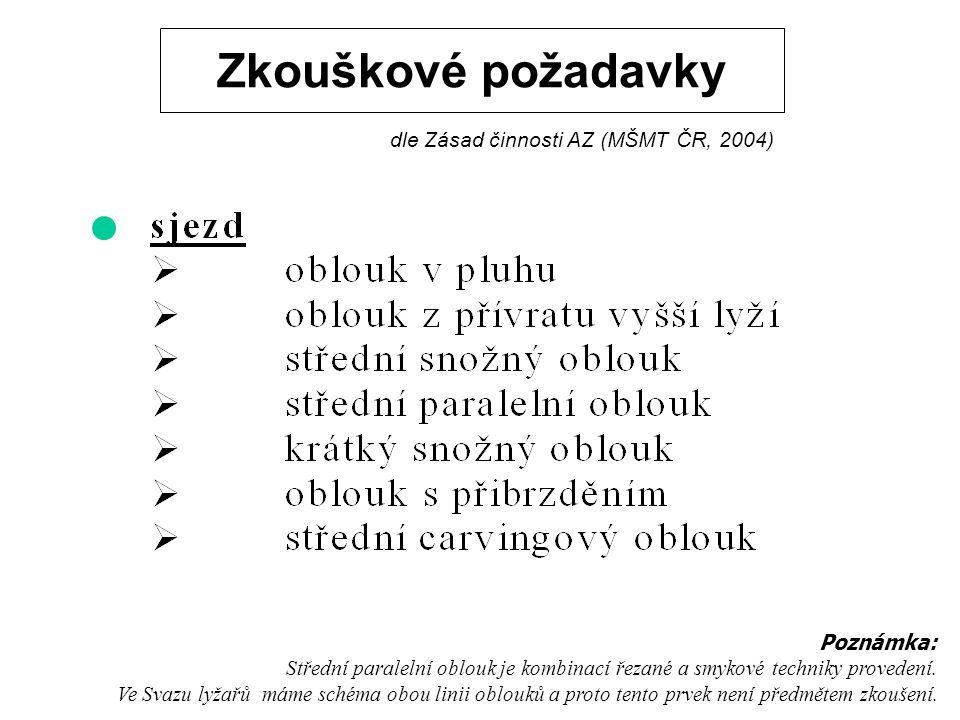 Zkouškové požadavky dle Zásad činnosti AZ (MŠMT ČR, 2004) Poznámka: