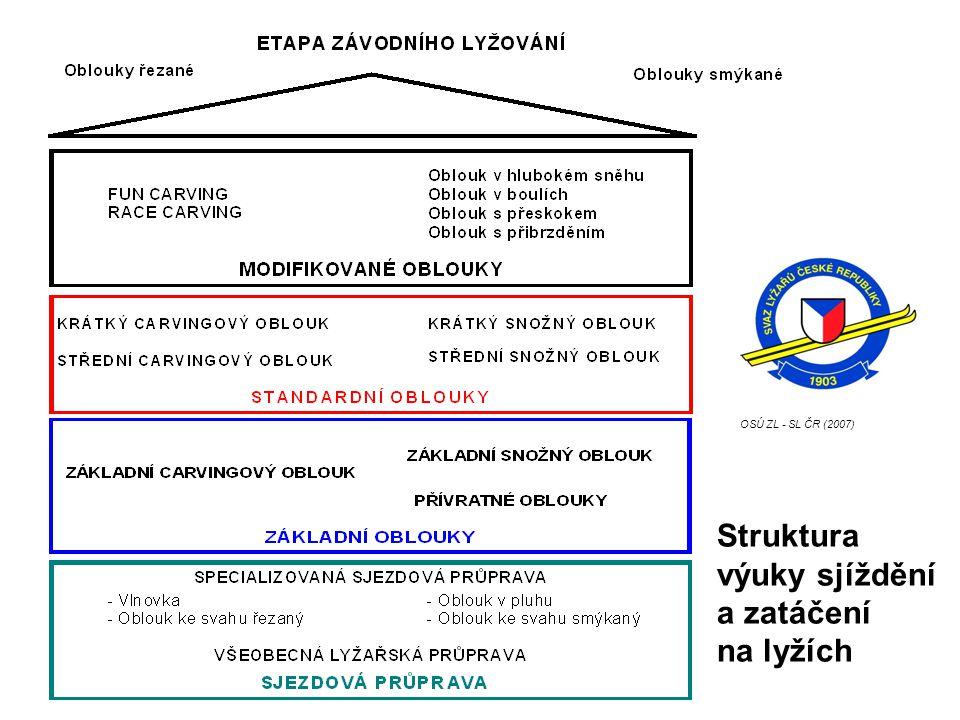 OSÚ ZL - SL ČR (2007) Struktura výuky sjíždění a zatáčení na lyžích