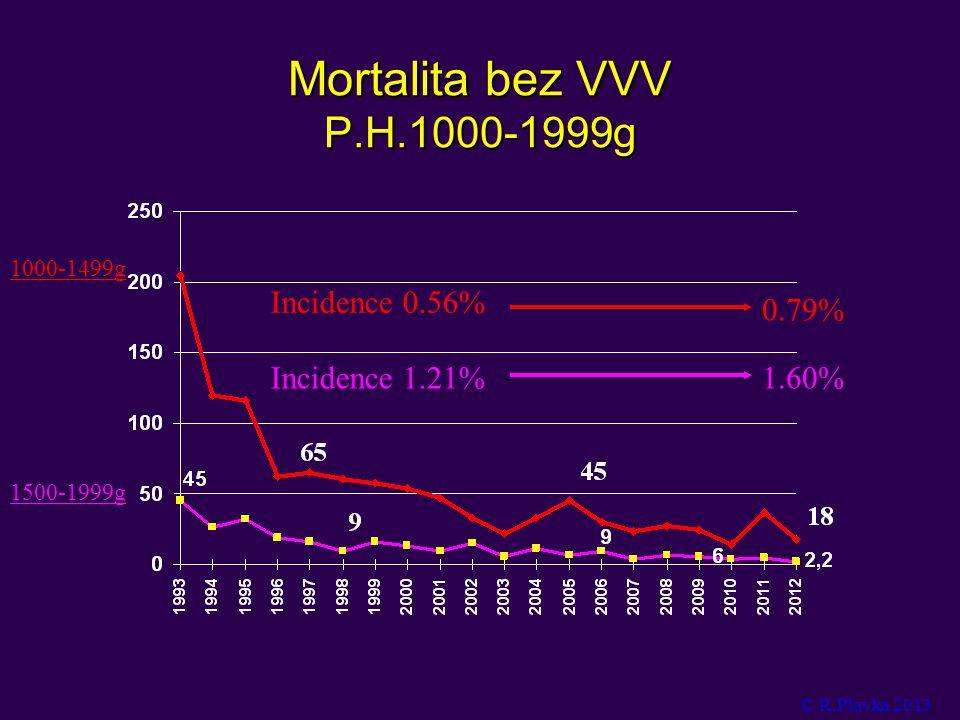 Mortalita bez VVV P.H.1000-1999g Incidence 0.56% 0.79% Incidence 1.21%