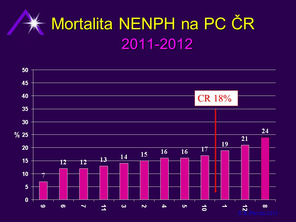 Mortalita NENPH na PC ČR 2011-2012