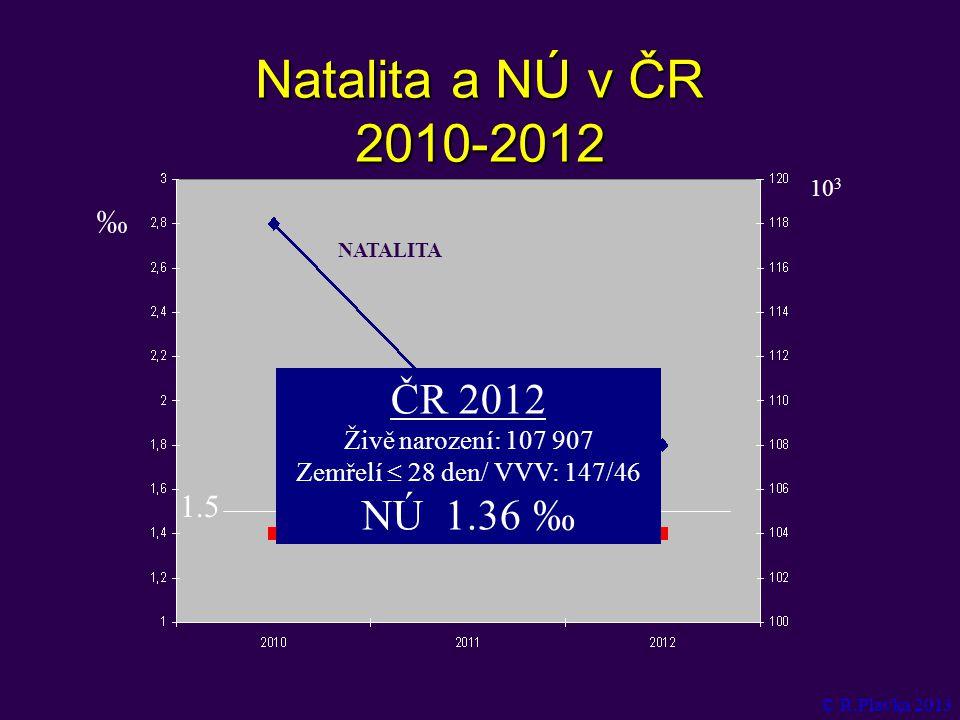 Natalita a NÚ v ČR 2010-2012 ČR 2012 NÚ 1.36‰ ‰ 1.5