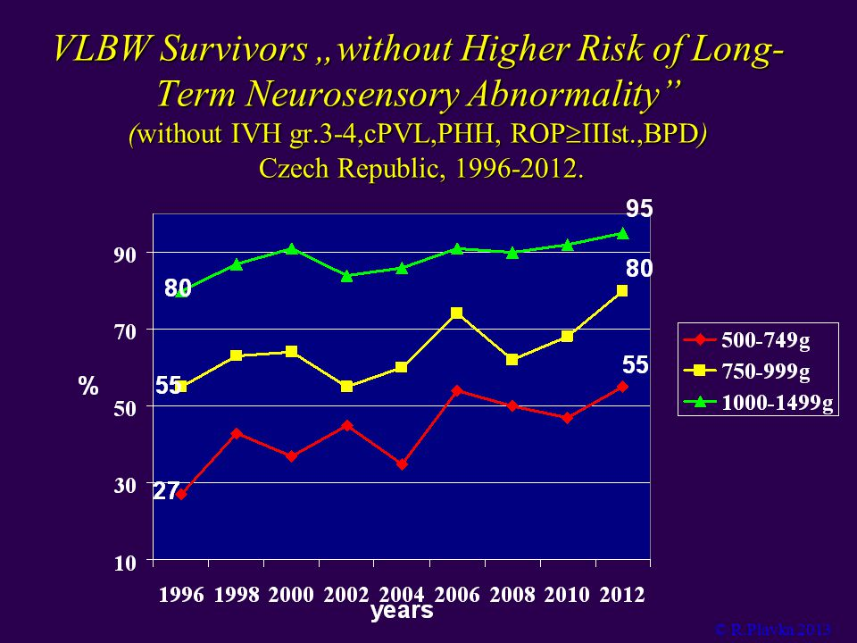 "VLBW Survivors ""without Higher Risk of Long- Term Neurosensory Abnormality (without IVH gr.3-4,cPVL,PHH, ROPIIIst.,BPD) Czech Republic, 1996-2012."