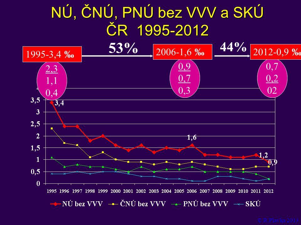 NÚ, ČNÚ, PNÚ bez VVV a SKÚ ČR 1995-2012