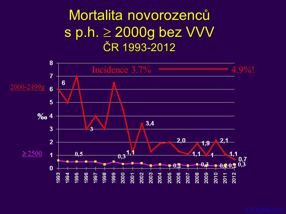 Mortalita novorozenců s p.h.  2000g bez VVV ČR 1993-2012