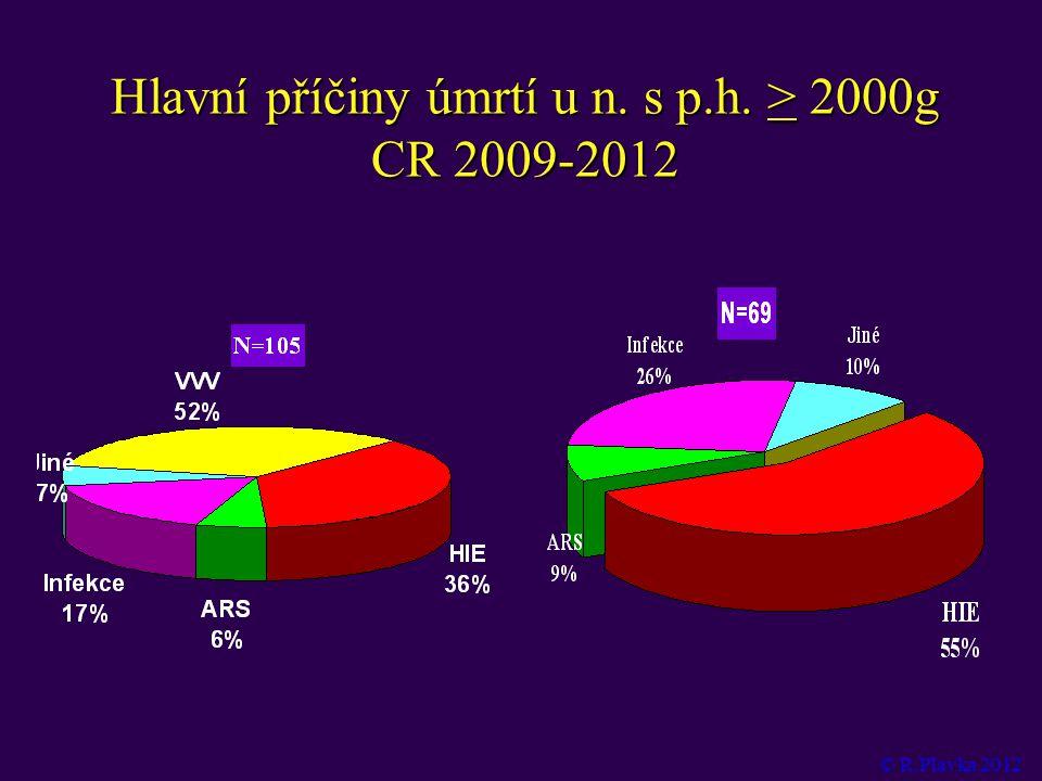 Hlavní příčiny úmrtí u n. s p.h. > 2000g CR 2009-2012