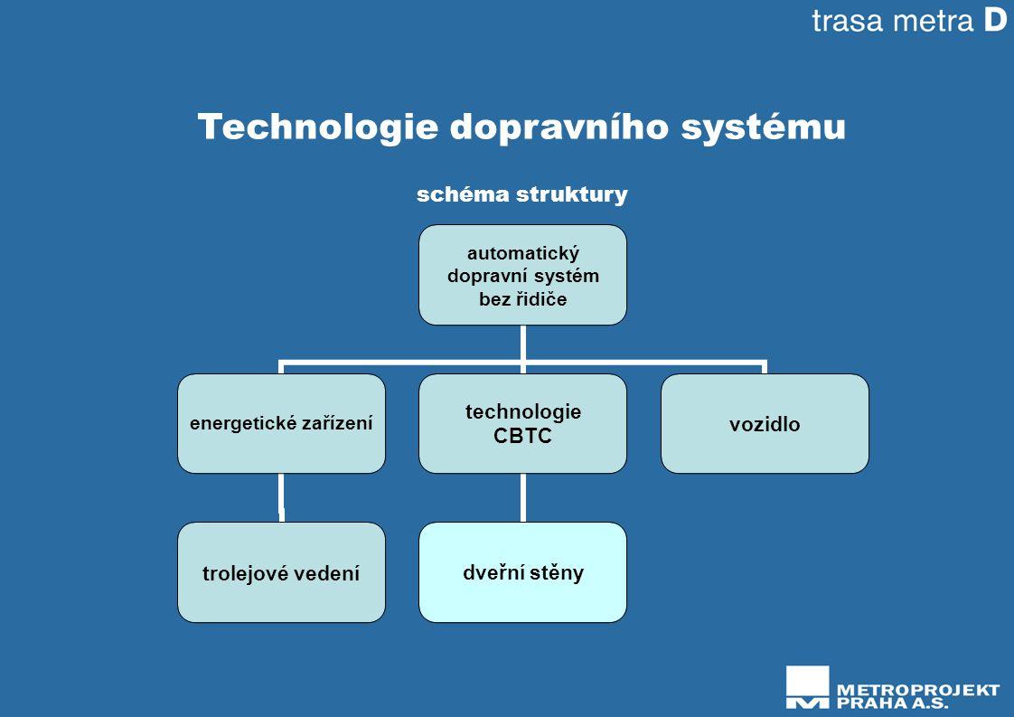 Technologie dopravního systému