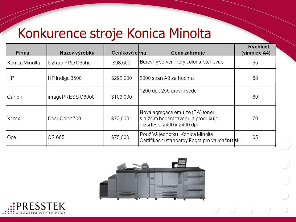 Konkurence stroje Konica Minolta