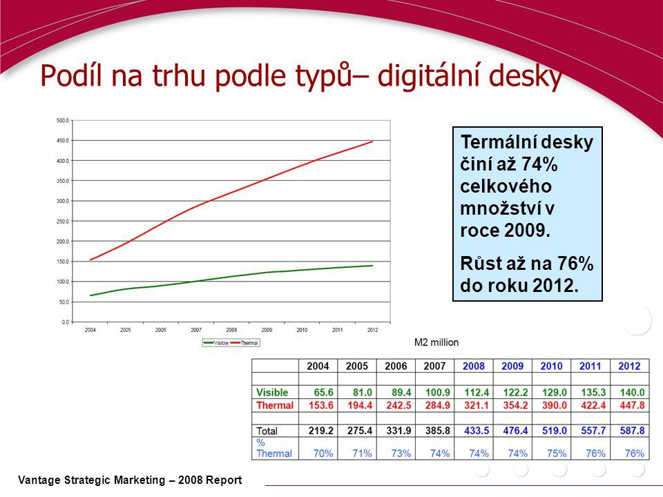 Podíl na trhu podle typů– digitální desky