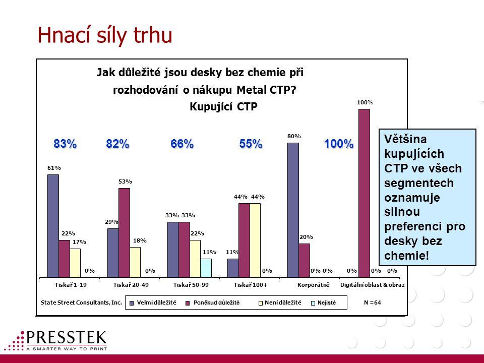 Hnací síly trhu Jak důležité jsou desky bez chemie při. rozhodování o nákupu Metal CTP Kupující CTP.