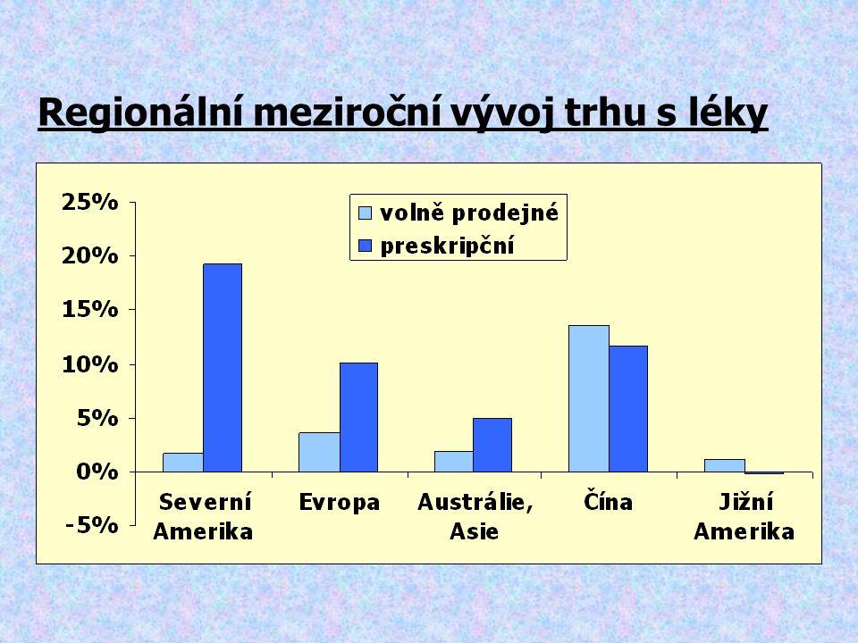 Regionální meziroční vývoj trhu s léky