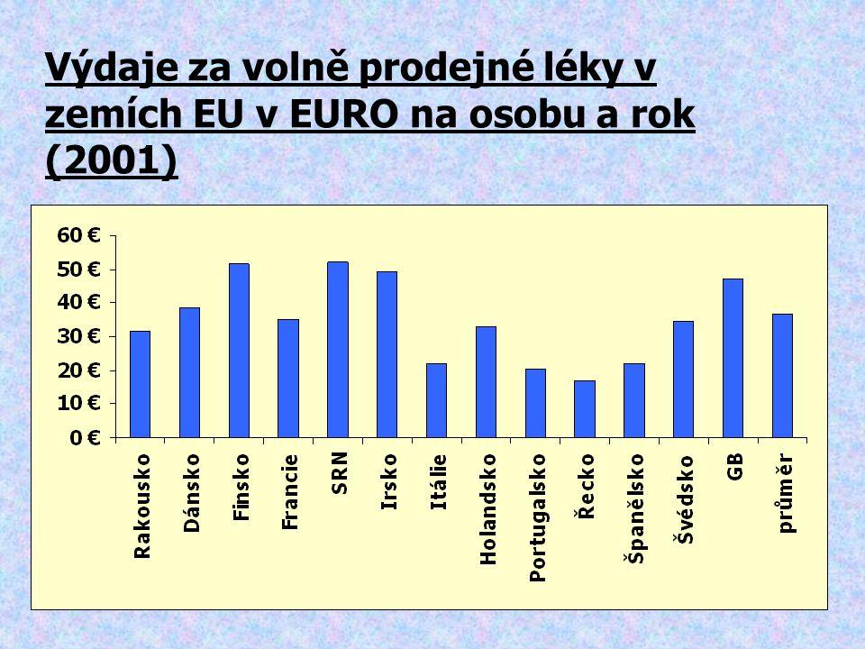 Výdaje za volně prodejné léky v zemích EU v EURO na osobu a rok (2001)