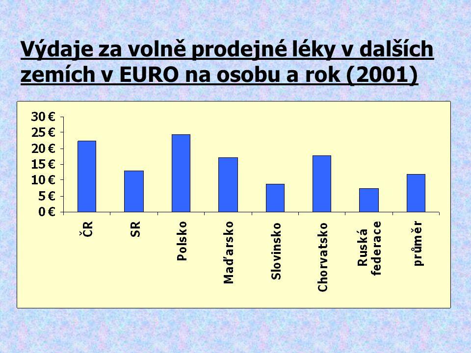 Výdaje za volně prodejné léky v dalších zemích v EURO na osobu a rok (2001)