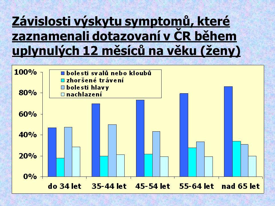 Závislosti výskytu symptomů, které zaznamenali dotazovaní v ČR během uplynulých 12 měsíců na věku (ženy)