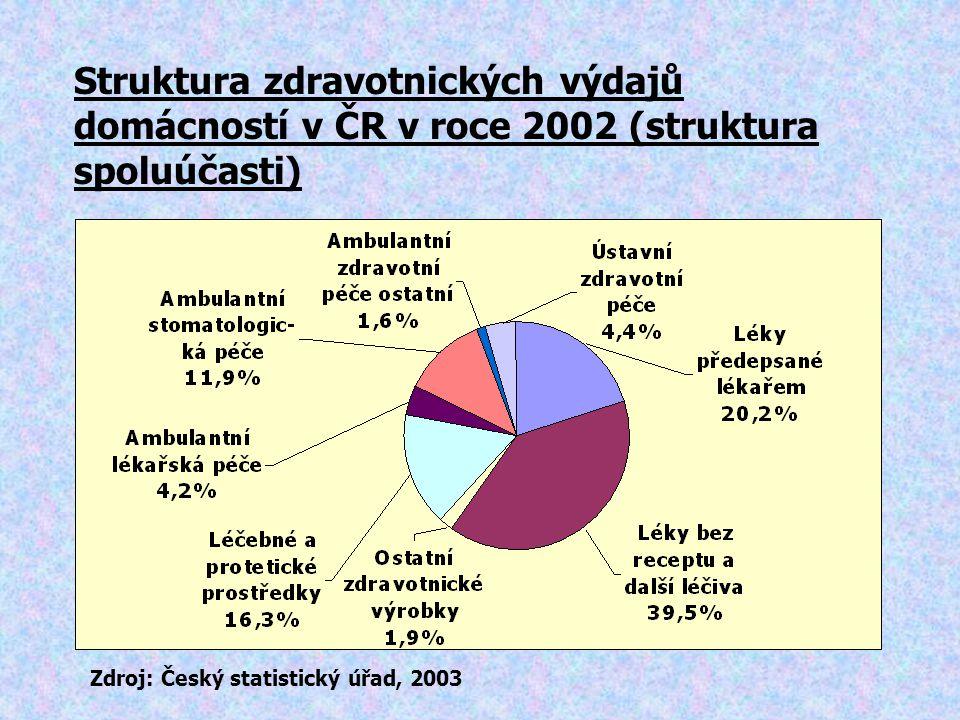Struktura zdravotnických výdajů domácností v ČR v roce 2002 (struktura spoluúčasti)