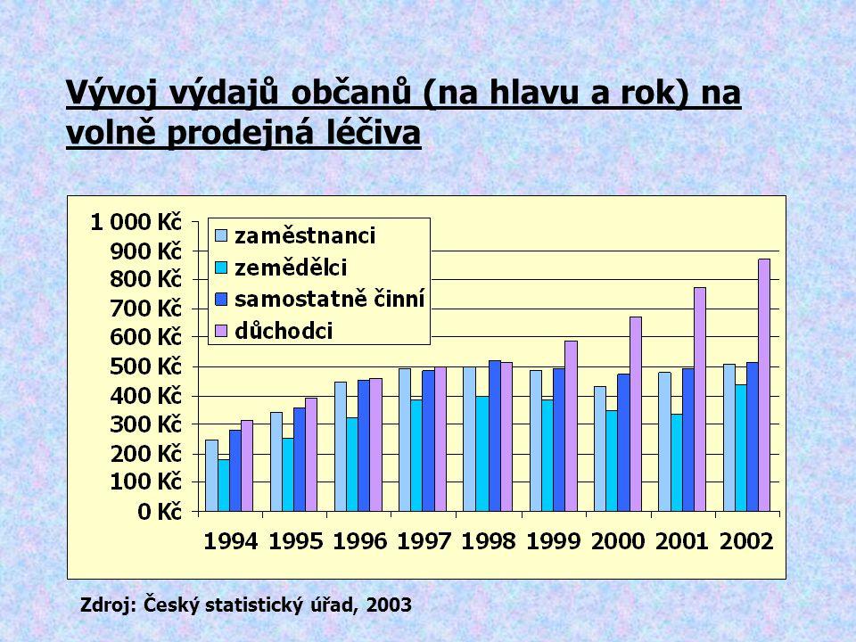 Vývoj výdajů občanů (na hlavu a rok) na volně prodejná léčiva