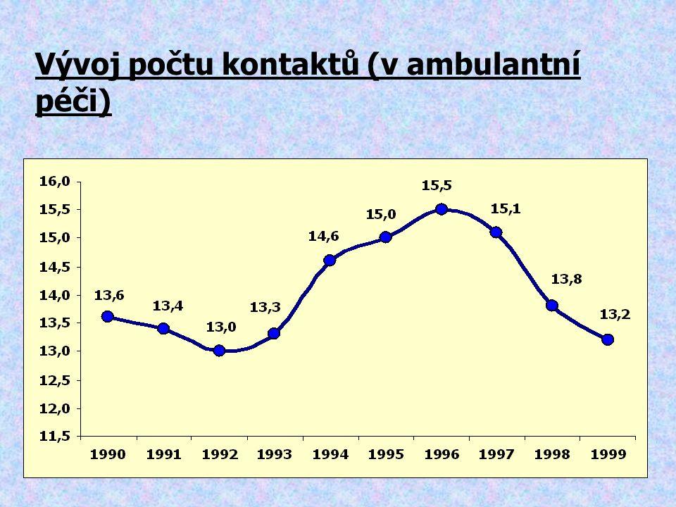 Vývoj počtu kontaktů (v ambulantní péči)