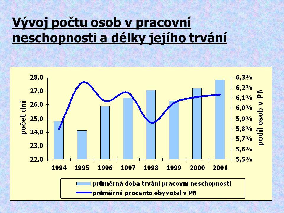 Vývoj počtu osob v pracovní neschopnosti a délky jejího trvání