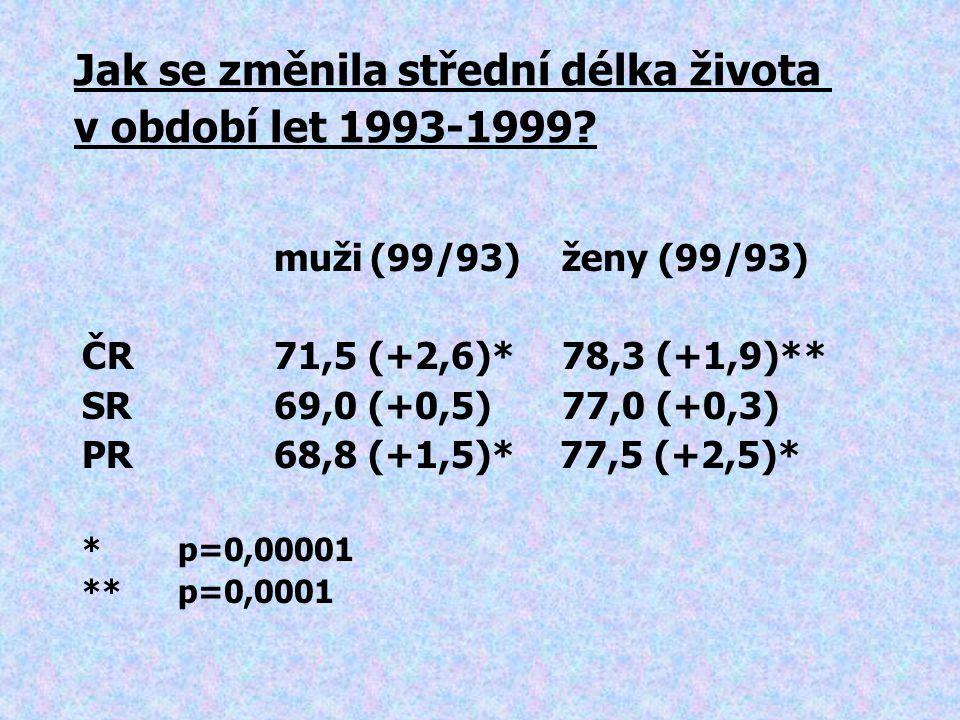 Jak se změnila střední délka života v období let 1993-1999
