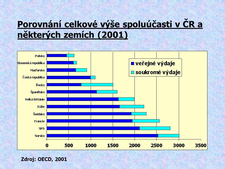 Porovnání celkové výše spoluúčasti v ČR a některých zemích (2001)