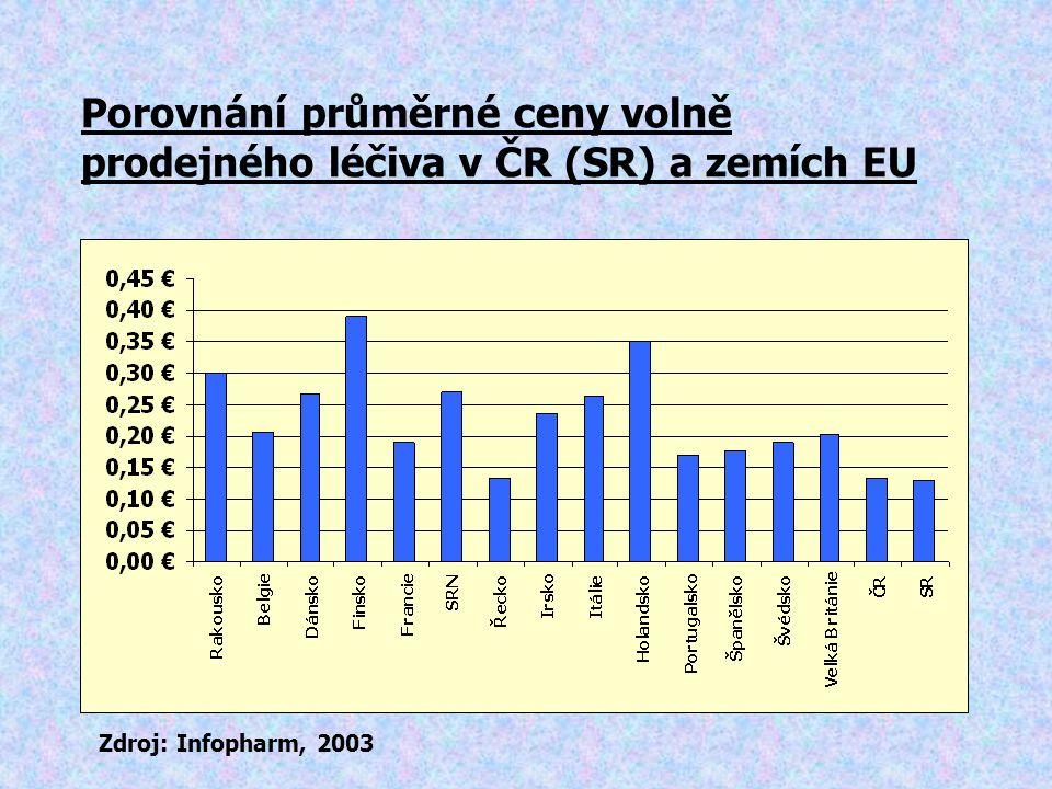 Porovnání průměrné ceny volně prodejného léčiva v ČR (SR) a zemích EU