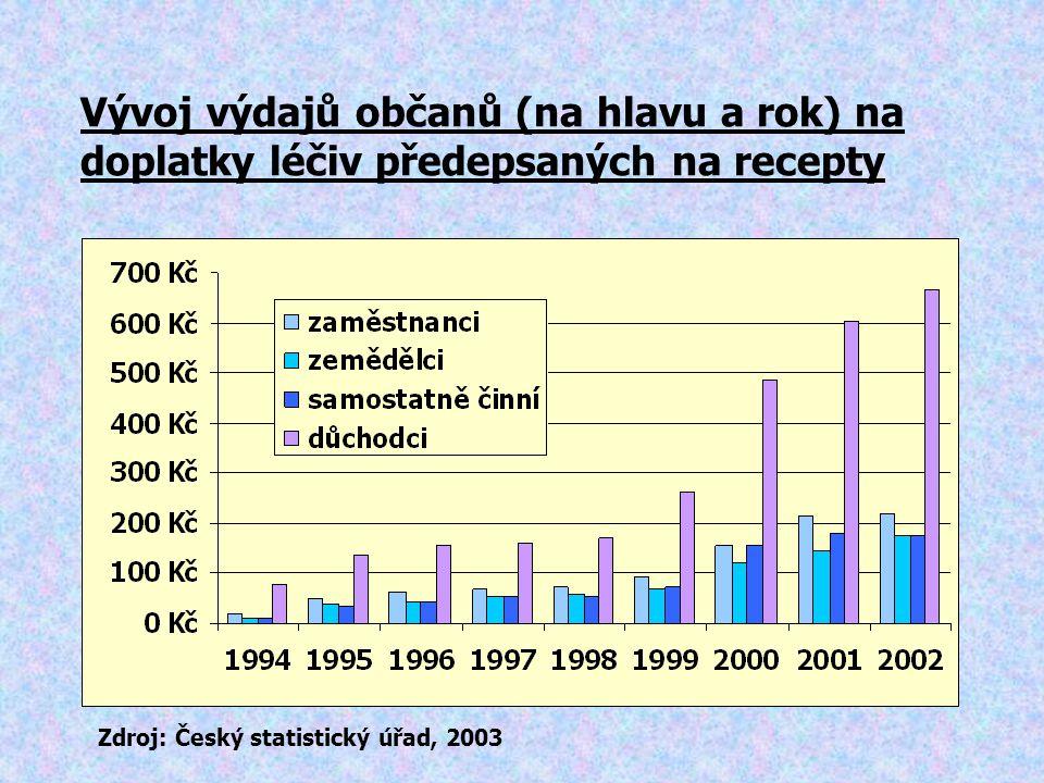Vývoj výdajů občanů (na hlavu a rok) na doplatky léčiv předepsaných na recepty