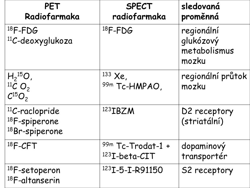 PET Radiofarmaka. SPECT radiofarmaka. sledovaná proměnná. 18F-FDG. 11C-deoxyglukoza. regionální glukózový metabolismus mozku.