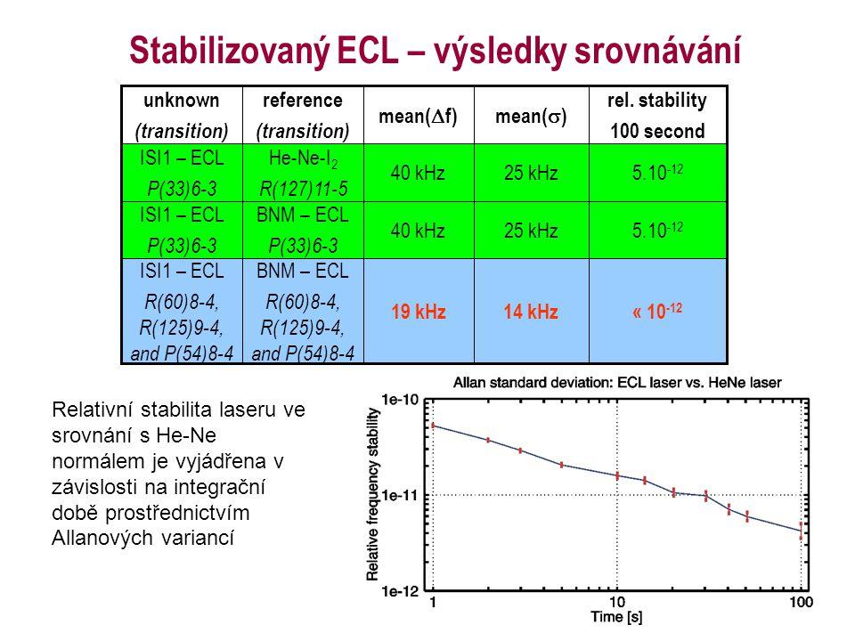 Stabilizovaný ECL – výsledky srovnávání