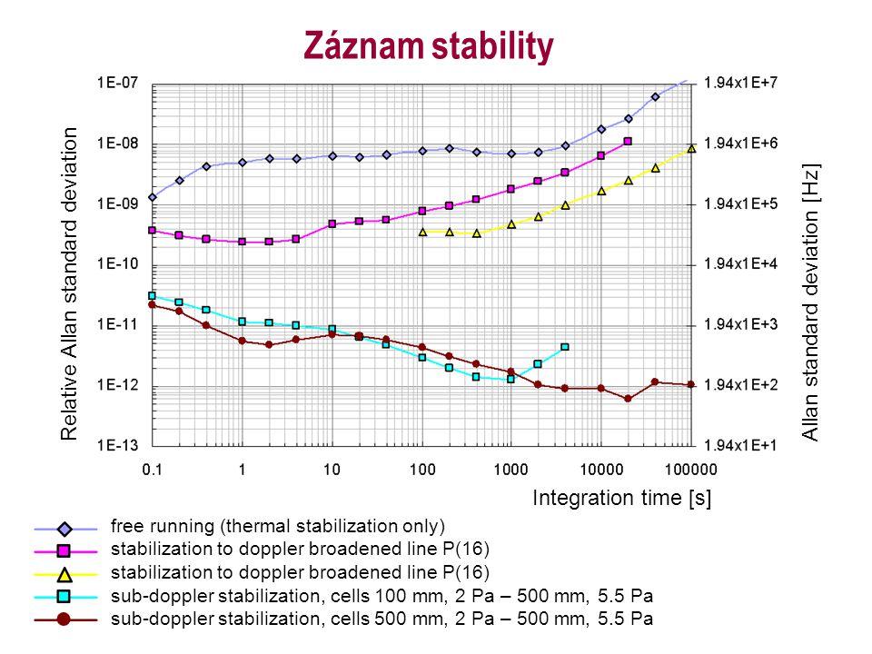 Záznam stability Relative Allan standard deviation