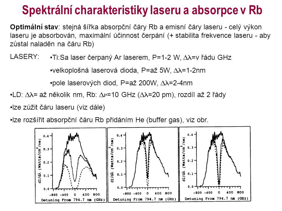 Spektrální charakteristiky laseru a absorpce v Rb