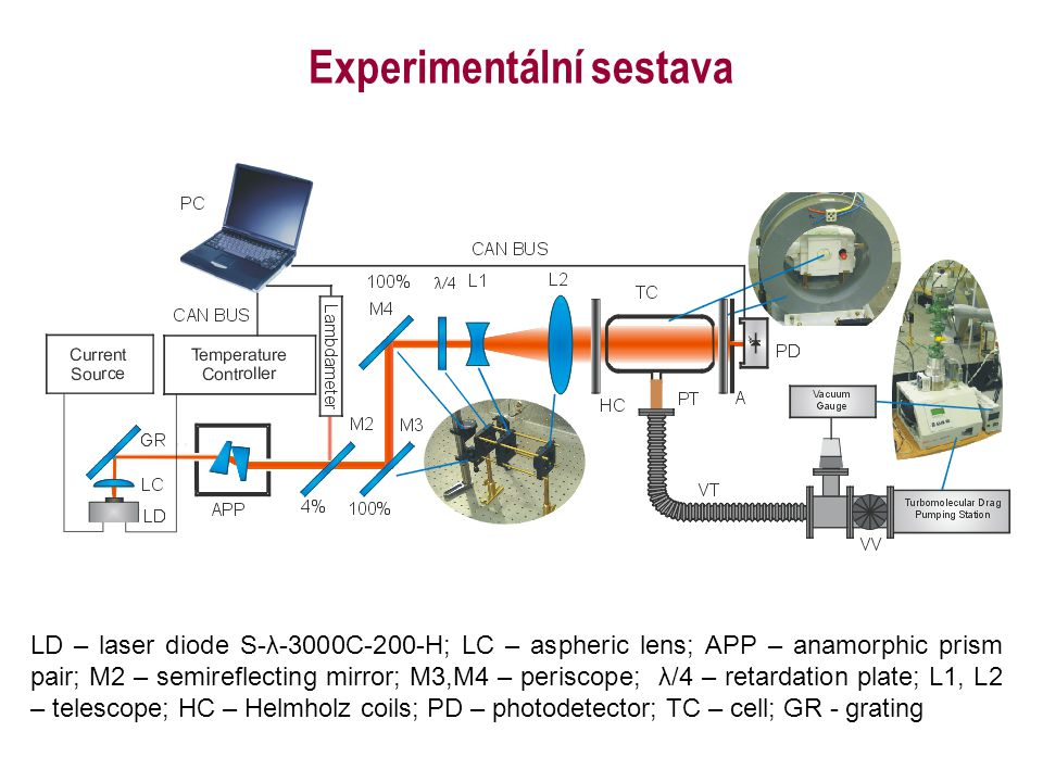 Experimentální sestava
