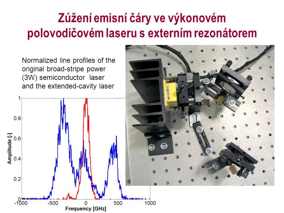 Zúžení emisní čáry ve výkonovém polovodičovém laseru s externím rezonátorem