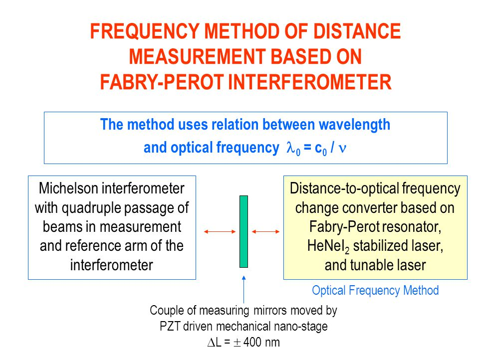 FREQUENCY METHOD OF DISTANCE MEASUREMENT BASED ON