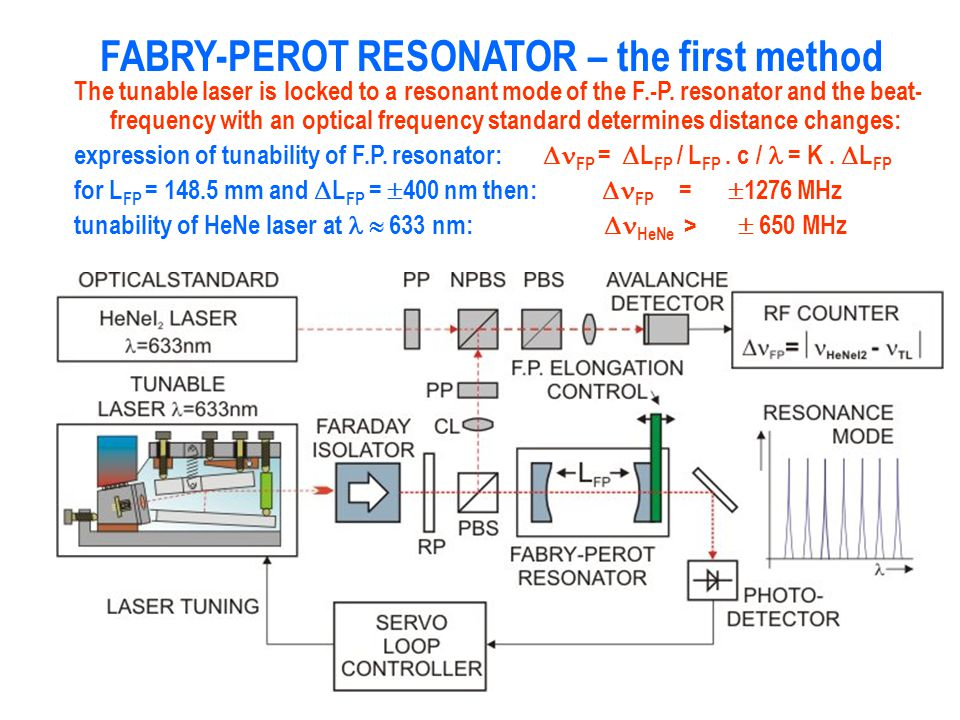 FABRY-PEROT RESONATOR – the first method