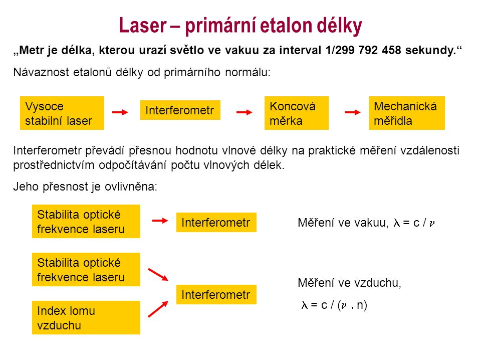 Laser – primární etalon délky