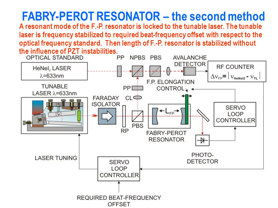 FABRY-PEROT RESONATOR – the second method
