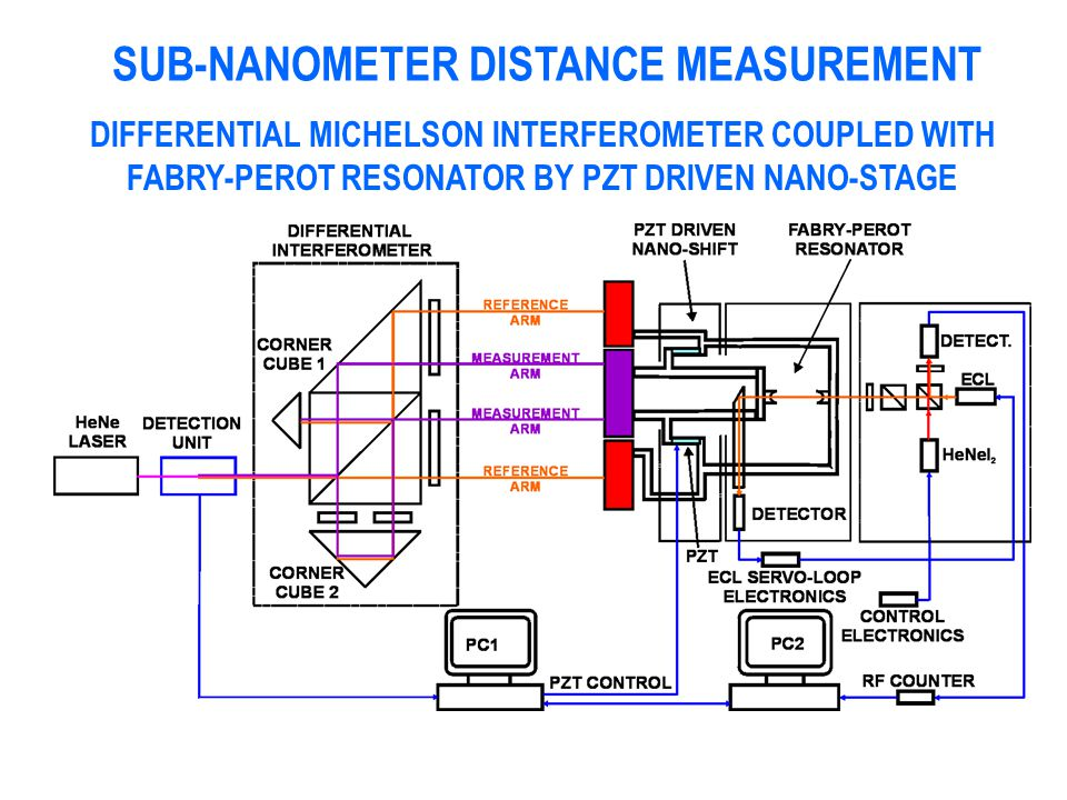 SUB-NANOMETER DISTANCE MEASUREMENT