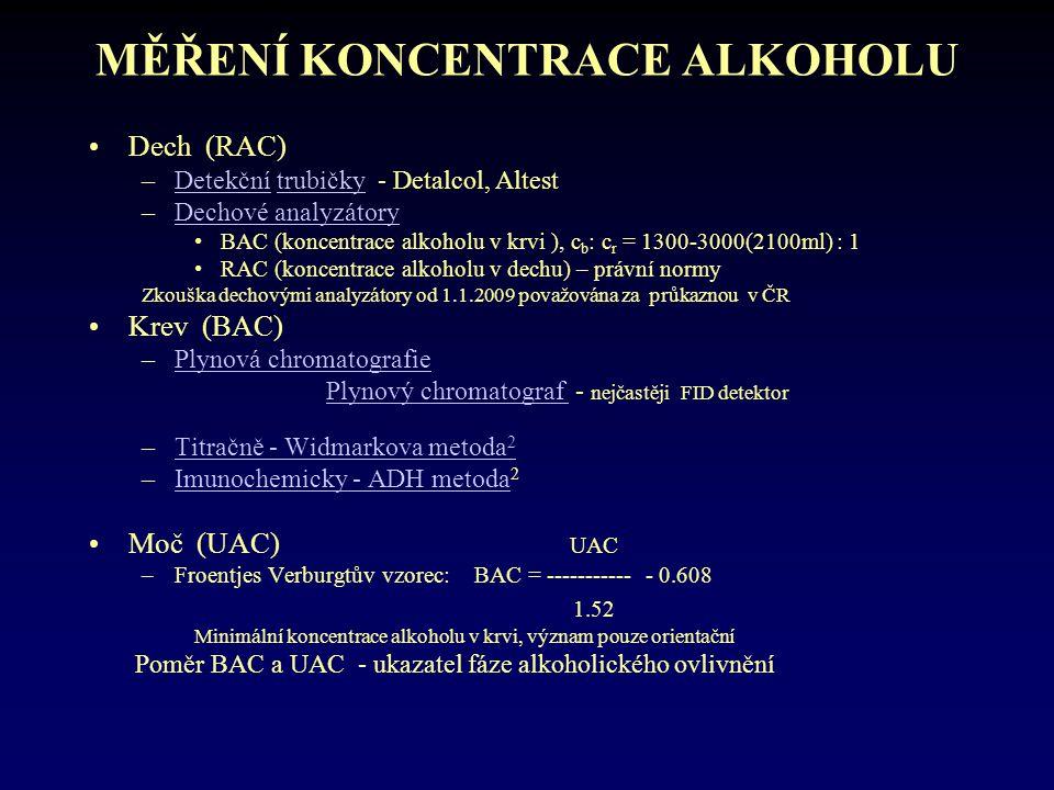 MĚŘENÍ KONCENTRACE ALKOHOLU