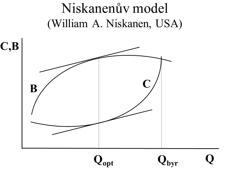 Niskanenův model (William A. Niskanen, USA)