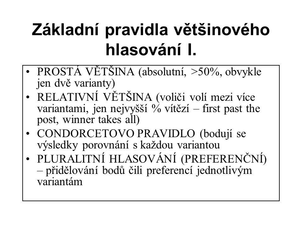 Základní pravidla většinového hlasování I.